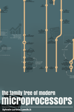 The Microprocessors Family Tree