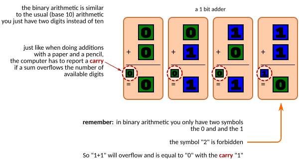 The classical arithmetic operators can be defined for the binary numbers. The main difference is only the digits 0 and 1 are allowed.